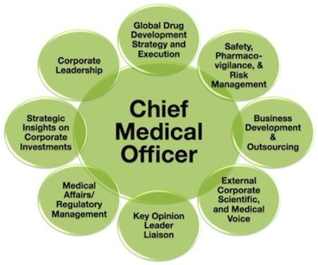 CMO Roles